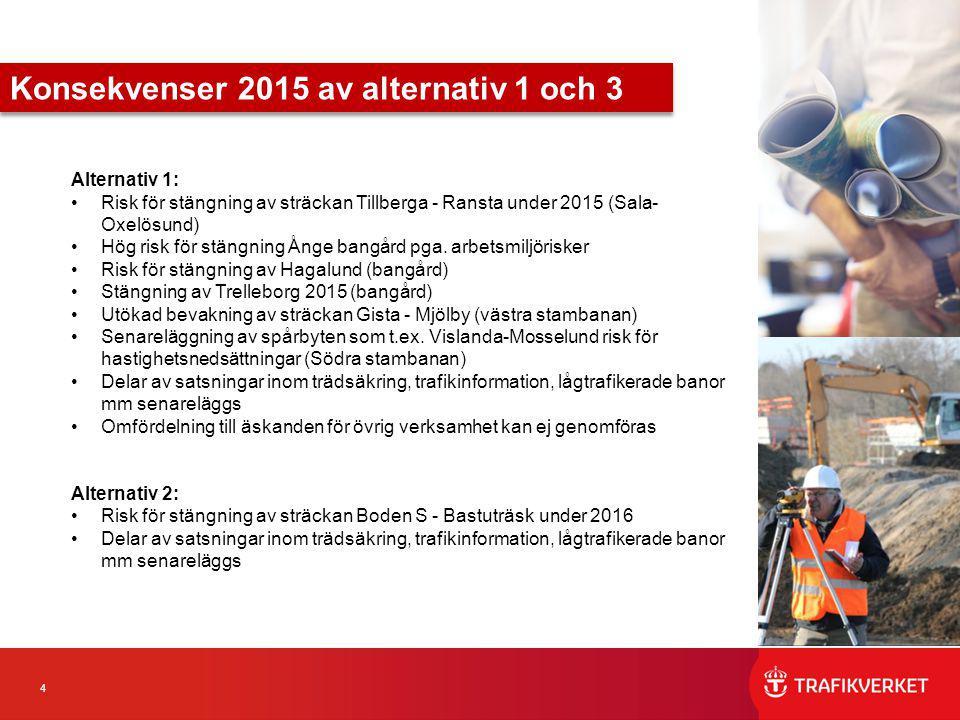4 Alternativ 1: Risk för stängning av sträckan Tillberga - Ransta under 2015 (Sala- Oxelösund) Hög risk för stängning Ånge bangård pga. arbetsmiljöris