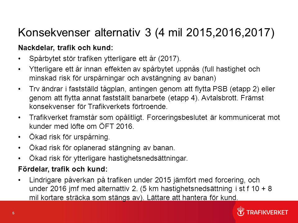 5 Konsekvenser alternativ 3 (4 mil 2015,2016,2017) Nackdelar, trafik och kund: Spårbytet stör trafiken ytterligare ett år (2017). Ytterligare ett år i