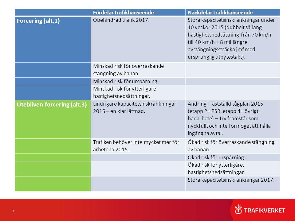 7 Fördelar trafikhänseendeNackdelar trafikhänseende Forcering (alt.1) Obehindrad trafik 2017.