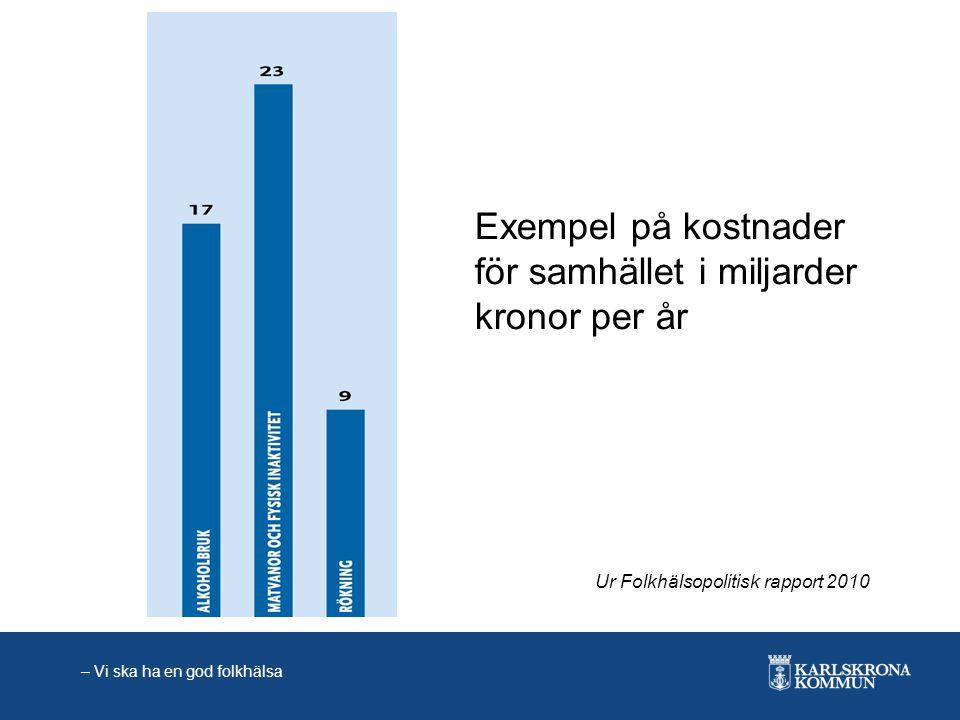Exempel på kostnader för samhället i miljarder kronor per år Ur Folkhälsopolitisk rapport 2010 – Vi ska ha en god folkhälsa