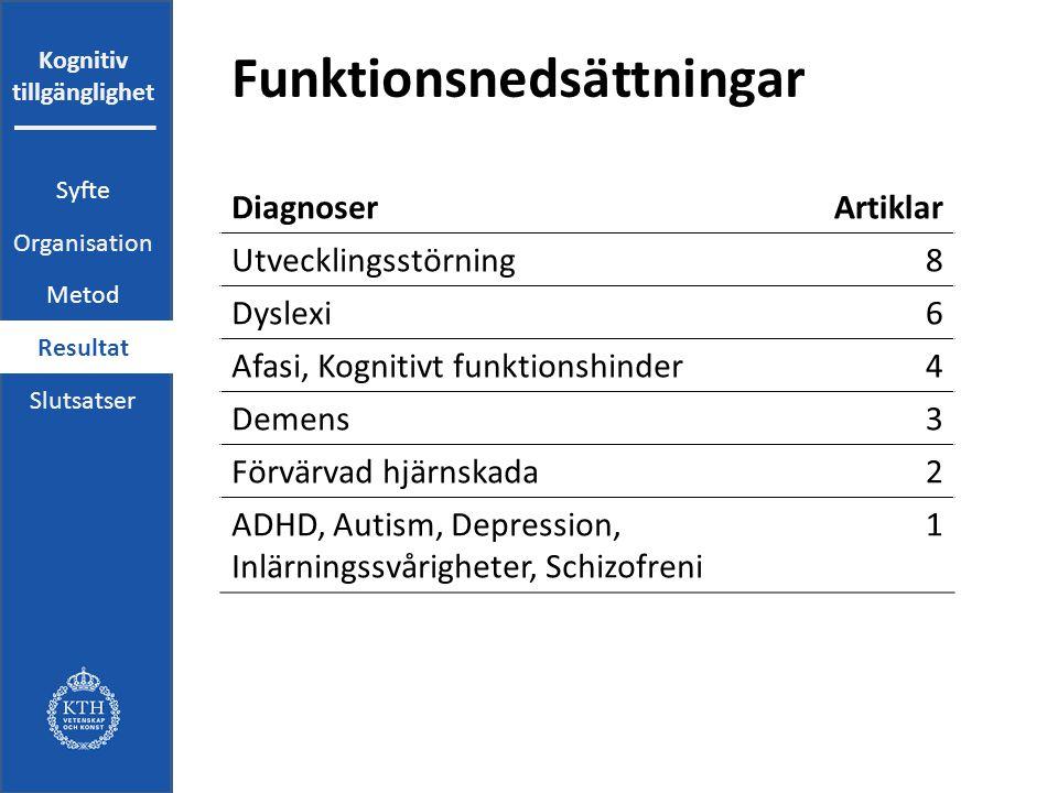 Kognitiv tillgänglighet Funktionsnedsättningar DiagnoserArtiklar Utvecklingsstörning8 Dyslexi6 Afasi, Kognitivt funktionshinder4 Demens3 Förvärvad hjärnskada2 ADHD, Autism, Depression, Inlärningssvårigheter, Schizofreni 1 Syfte Organisation Metod Resultat Slutsatser