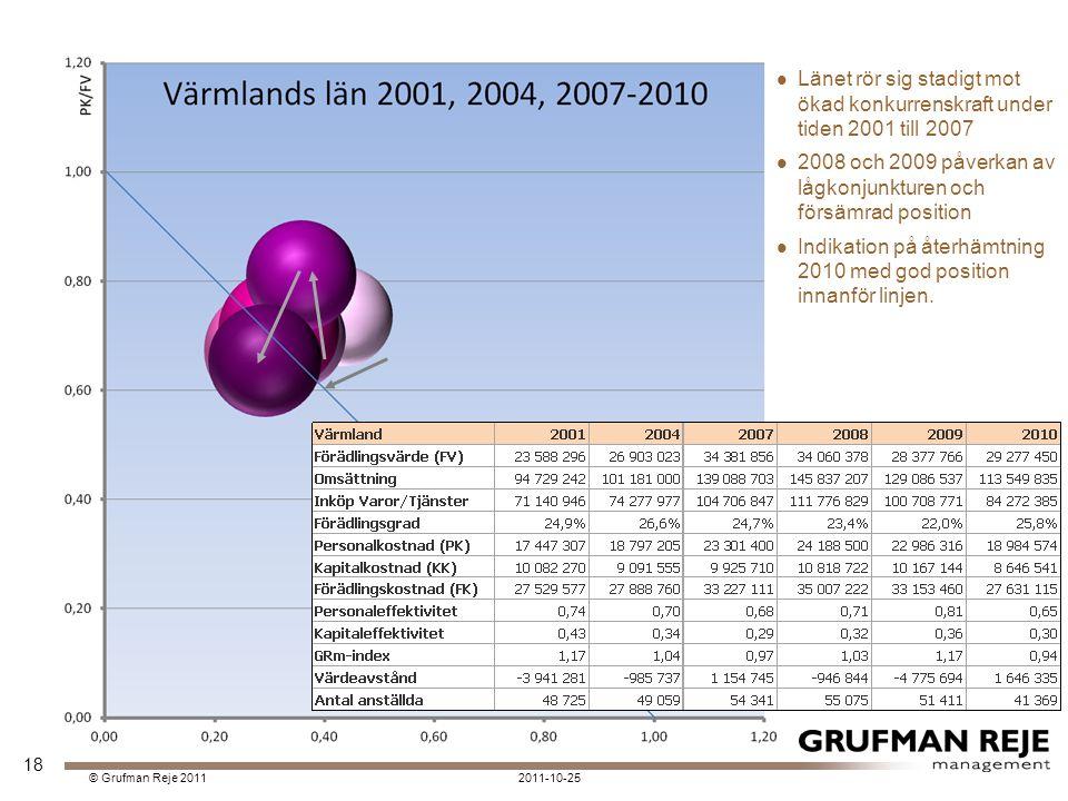 2011-10-25© Grufman Reje 2011 Länet rör sig stadigt mot ökad konkurrenskraft under tiden 2001 till 2007 2008 och 2009 påverkan av lågkonjunkturen och försämrad position Indikation på återhämtning 2010 med god position innanför linjen.