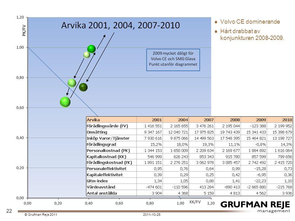 2011-10-25© Grufman Reje 2011 Volvo CE dominerande Hårt drabbat av konjunkturen 2008-2009. 22