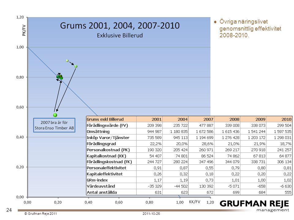 2011-10-25© Grufman Reje 2011 Övriga näringslivet genomsnittlig effektivitet 2008-2010. 24