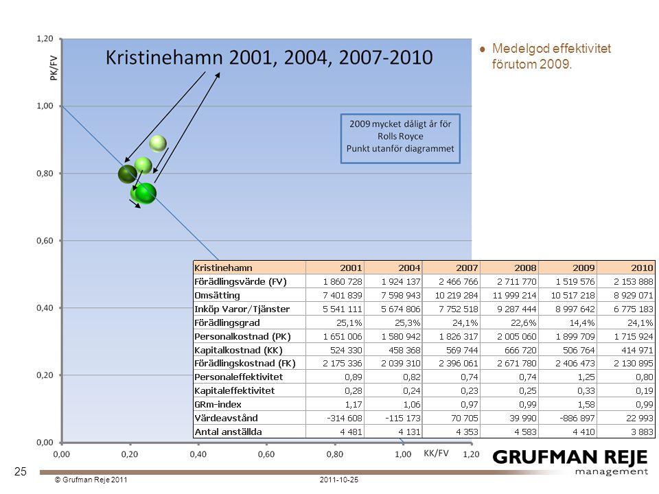 2011-10-25© Grufman Reje 2011 Medelgod effektivitet förutom 2009. 25