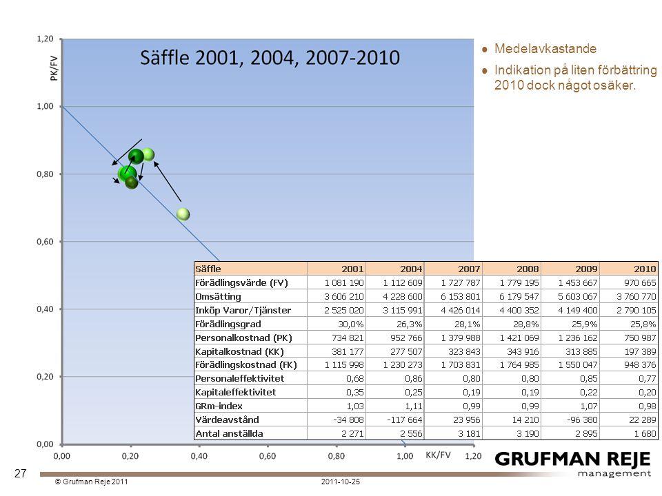 2011-10-25© Grufman Reje 2011 Medelavkastande Indikation på liten förbättring 2010 dock något osäker.