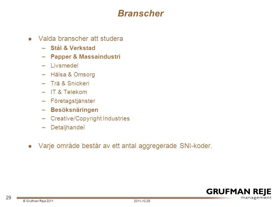Branscher Valda branscher att studera –Stål & Verkstad –Papper & Massaindustri –Livsmedel –Hälsa & Omsorg –Trä & Snickeri –IT & Telekom –Företagstjänster –Besöksnäringen –Creative/Copyright Industries –Detaljhandel Varje område består av ett antal aggregerade SNI-koder.
