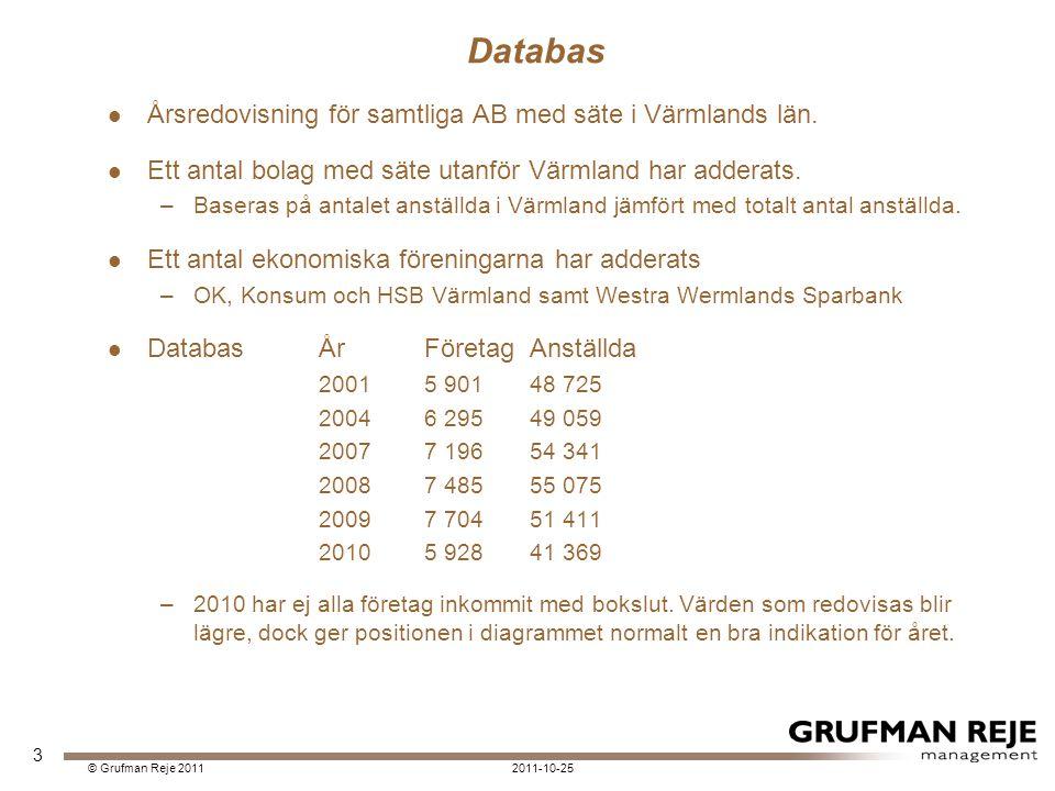 2011-10-25© Grufman Reje 2011 Stark påverkan av lågkonjunkturen God förbättring 2010. 34