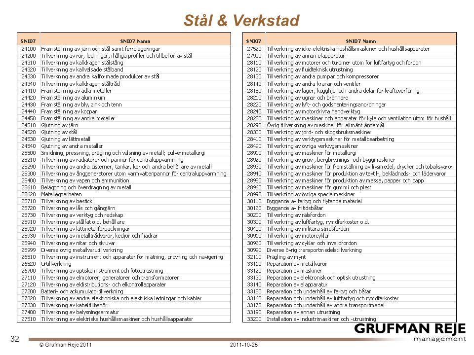 Stål & Verkstad 2011-10-25© Grufman Reje 2011 32