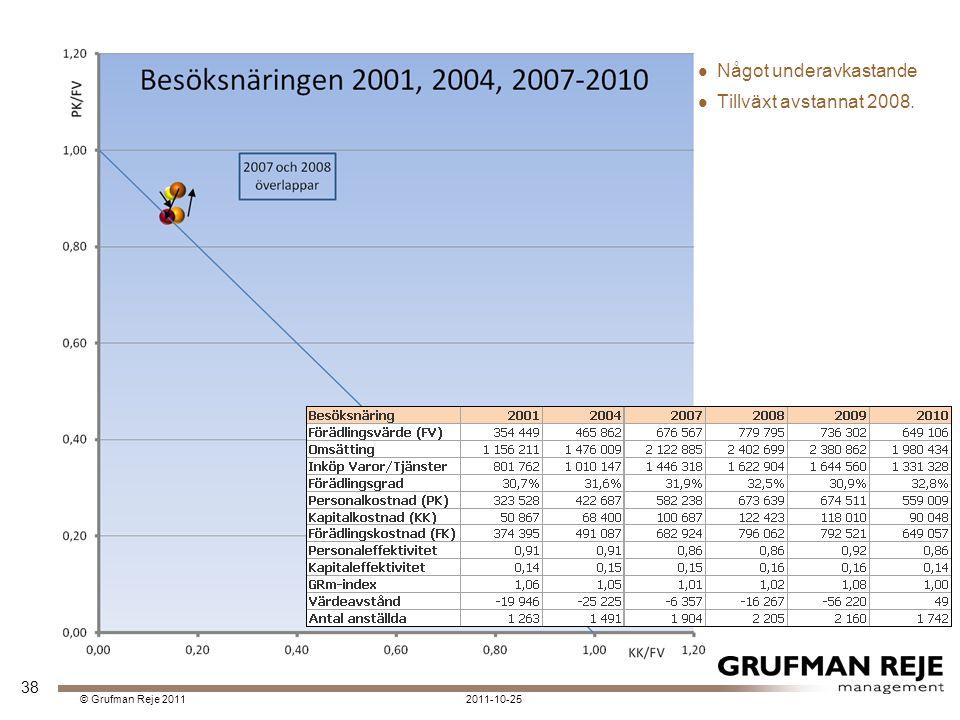 2011-10-25© Grufman Reje 2011 Något underavkastande Tillväxt avstannat 2008. 38