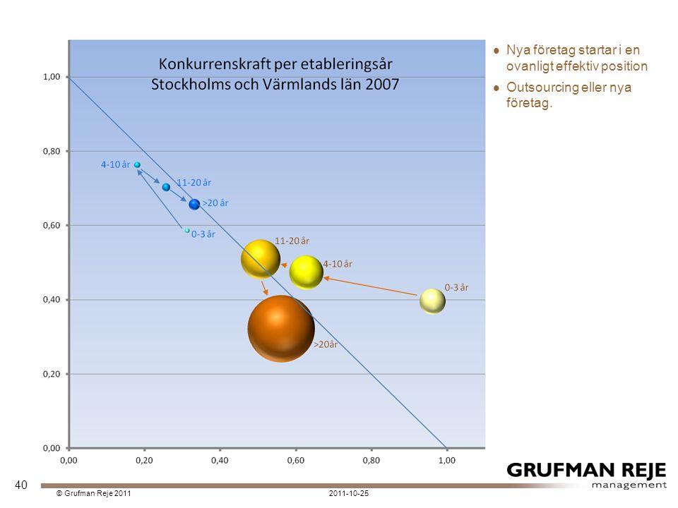 2011-10-25© Grufman Reje 2011 Nya företag startar i en ovanligt effektiv position Outsourcing eller nya företag.