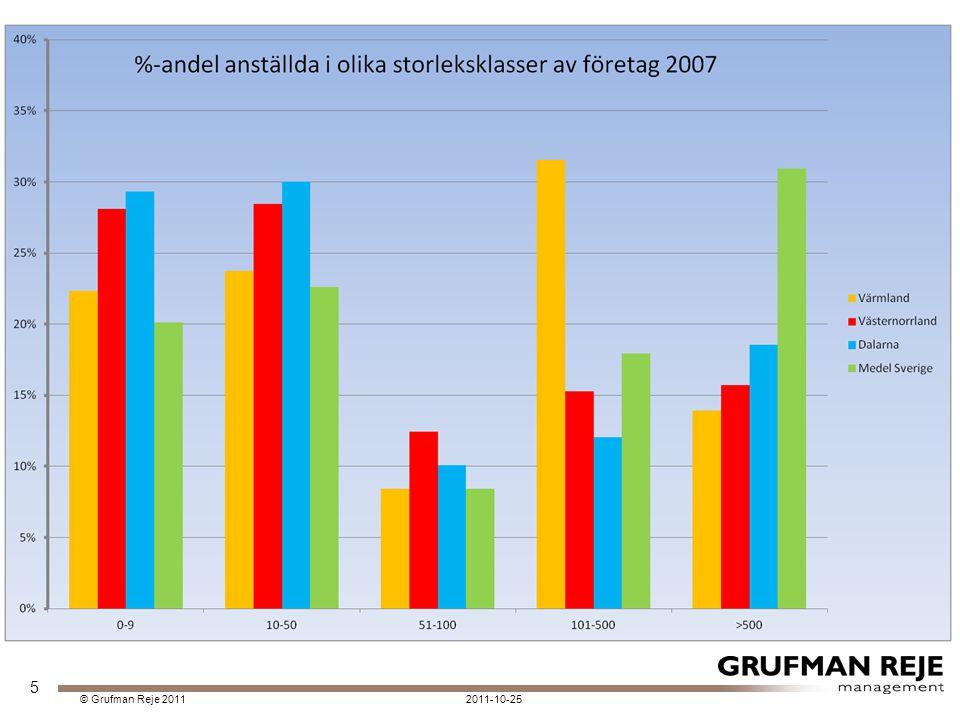 2011-10-25© Grufman Reje 2011 Positiv trend 2008-2010 Hög effektivitet 2010 och högst FV av de studerade åren.