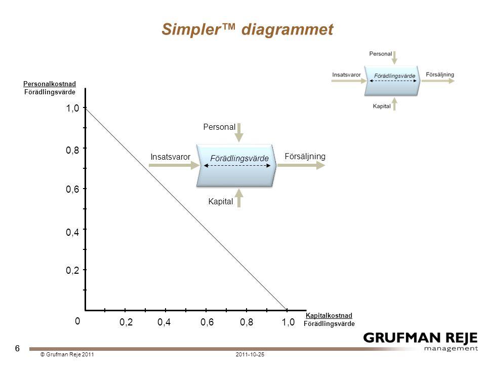 7 Simpler™ diagrammet © Grufman Reje 2011 7 0,20,40,60,81,0 0,2 0,4 0,6 0,8 1,0 0 Personalkostnad Förädlingsvärde Kapitalkostnad Förädlingsvärde På jämviktslinjen kan man betala lönerna och ge en genomsnittlig avkastning på kapitalet På jämviktslinjen kan man betala lönerna och ge en genomsnittlig avkastning på kapitalet Kapitalet har åsatts ett kalkylerat marknadsmässigt pris så att ett genomsnitt av samtliga ca 340.000 svenska bolag hamnar på linjen .