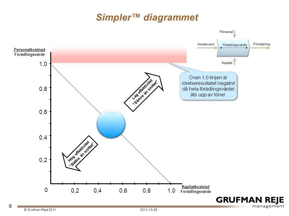 8 Simpler™ diagrammet 0,20,40,60,81,0 0,2 0,4 0,6 0,8 1,0 0 Hög effektivitet Bättre än snittet Låg effektivitet Sämre än snittet Ovan 1,0 linjen är rörelseresultatet negativt då hela förädlingsvärdet äts upp av löner.