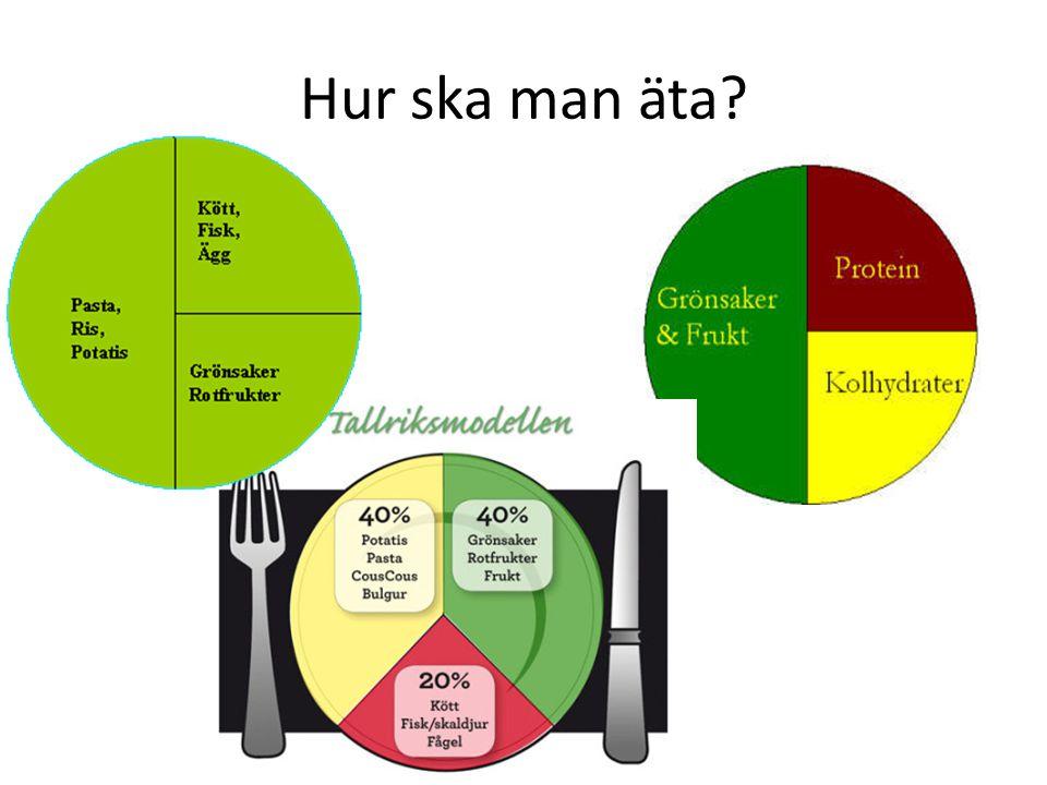 Hur ska man äta?