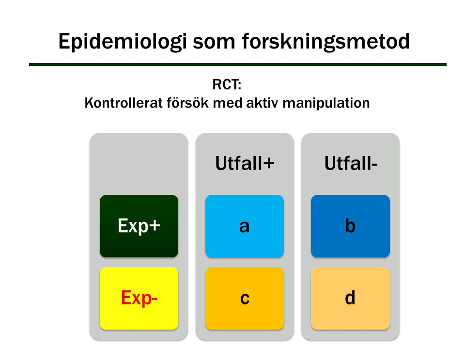 Epidemiologi som forskningsmetod RCT: Kontrollerat försök med aktiv manipulation Exp+Exp- Utfall+ ac Utfall- bd
