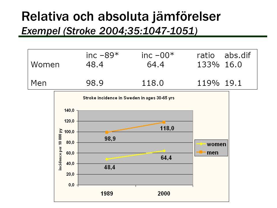 inc –89*inc –00*ratioabs.dif Women 48.4 64.4133%16.0 Men98.9118.0119%19.1 Relativa och absoluta jämförelser Exempel (Stroke 2004;35:1047-1051)