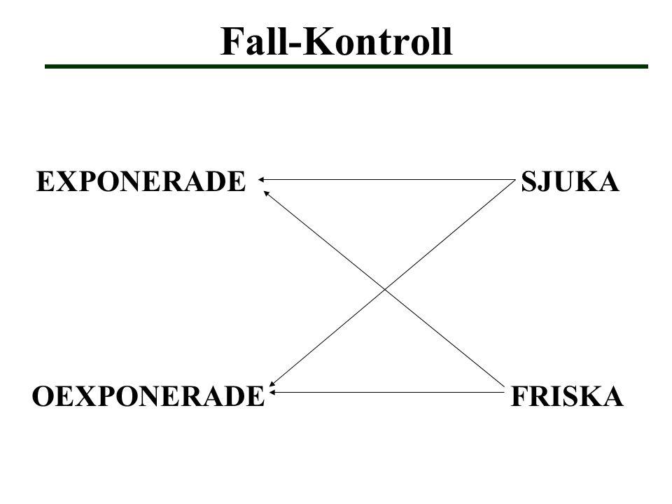 Fall-Kontroll EXPONERADE SJUKA OEXPONERADE FRISKA