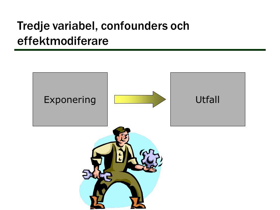 ExponeringUtfall Tredje variabel, confounders och effektmodiferare