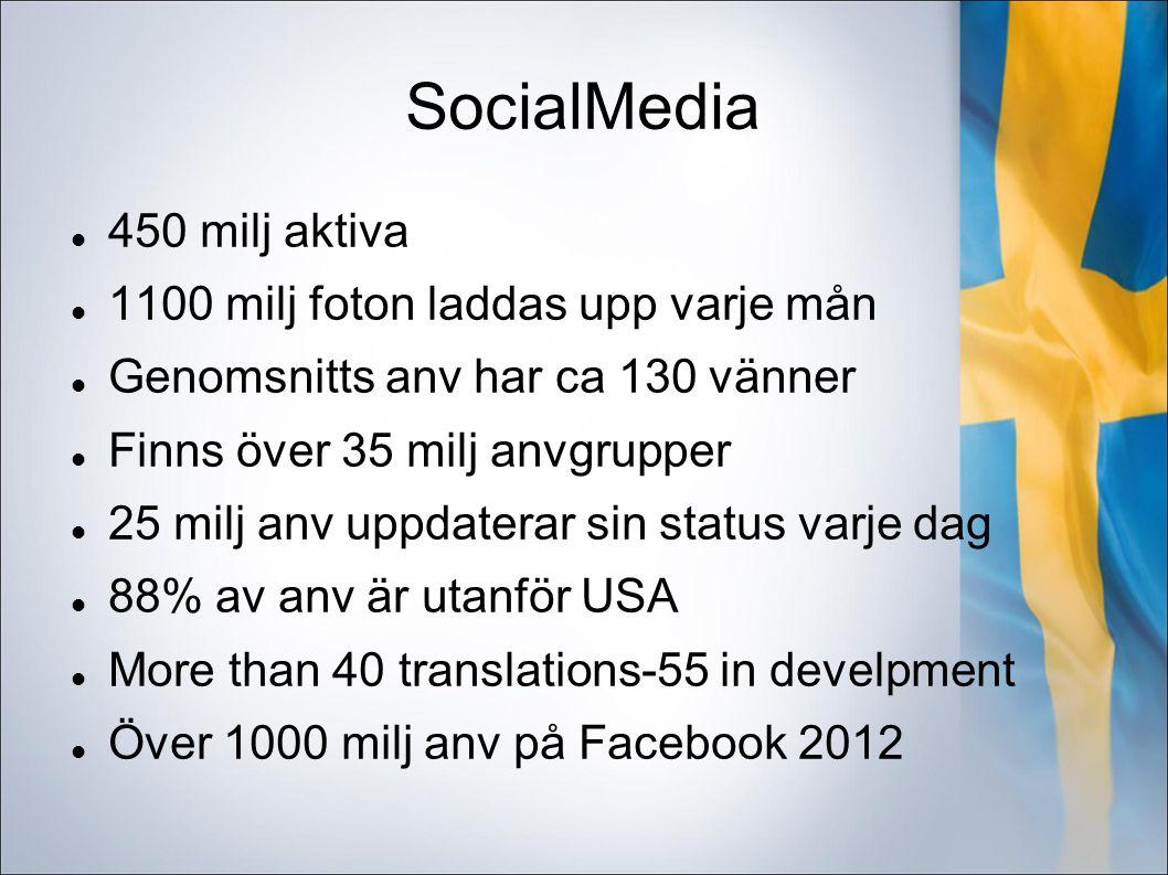 SocialMedia 450 milj aktiva 1100 milj foton laddas upp varje mån Genomsnitts anv har ca 130 vänner Finns över 35 milj anvgrupper 25 milj anv uppdaterar sin status varje dag 88% av anv är utanför USA More than 40 translations-55 in develpment Över 1000 milj anv på Facebook 2012