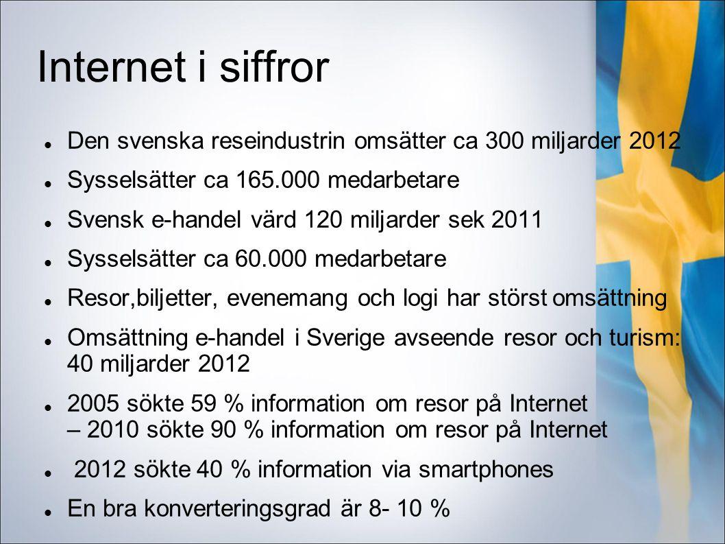 Internet i siffror Den svenska reseindustrin omsätter ca 300 miljarder 2012 Sysselsätter ca 165.000 medarbetare Svensk e-handel värd 120 miljarder sek 2011 Sysselsätter ca 60.000 medarbetare Resor,biljetter, evenemang och logi har störst omsättning Omsättning e-handel i Sverige avseende resor och turism: 40 miljarder 2012 2005 sökte 59 % information om resor på Internet – 2010 sökte 90 % information om resor på Internet 2012 sökte 40 % information via smartphones En bra konverteringsgrad är 8- 10 %