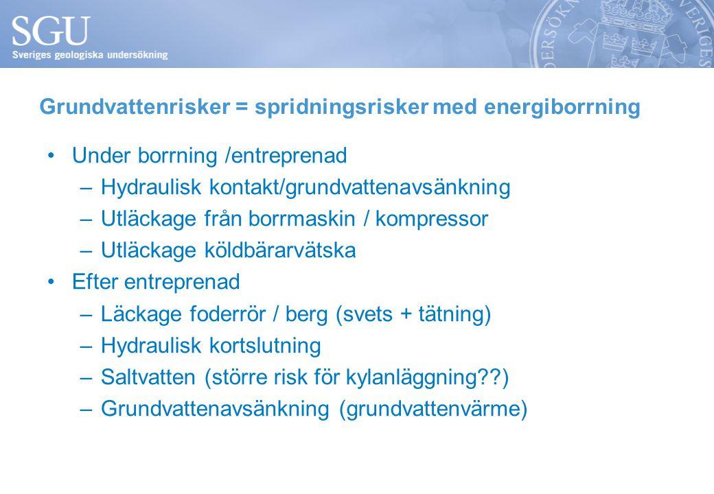 Grundvattenrisker = spridningsrisker med energiborrning Under borrning /entreprenad –Hydraulisk kontakt/grundvattenavsänkning –Utläckage från borrmaskin / kompressor –Utläckage köldbärarvätska Efter entreprenad –Läckage foderrör / berg (svets + tätning) –Hydraulisk kortslutning –Saltvatten (större risk för kylanläggning ) –Grundvattenavsänkning (grundvattenvärme)