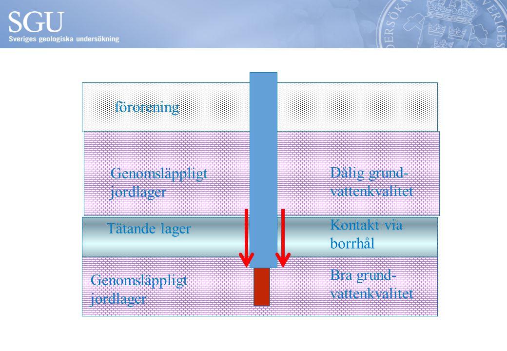 Tätande lager Genomsläppligt jordlager Genomsläppligt jordlager förorening Dålig grund- vattenkvalitet Bra grund- vattenkvalitet Kontakt via borrhål