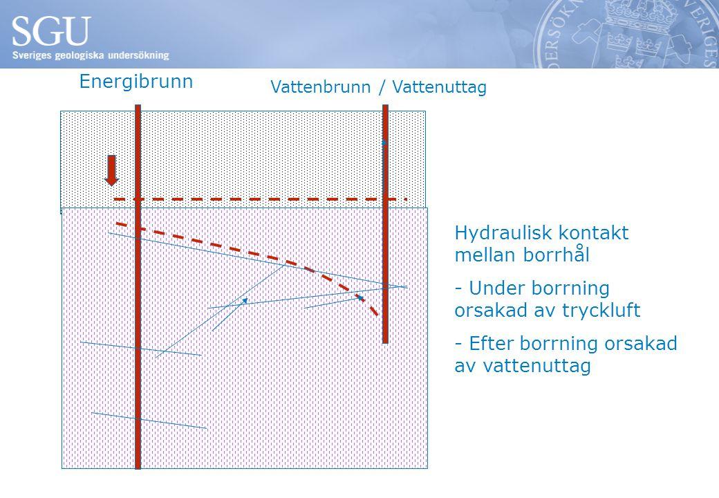 Energibrunn Vattenbrunn / Vattenuttag Hydraulisk kontakt mellan borrhål - Under borrning orsakad av tryckluft - Efter borrning orsakad av vattenuttag