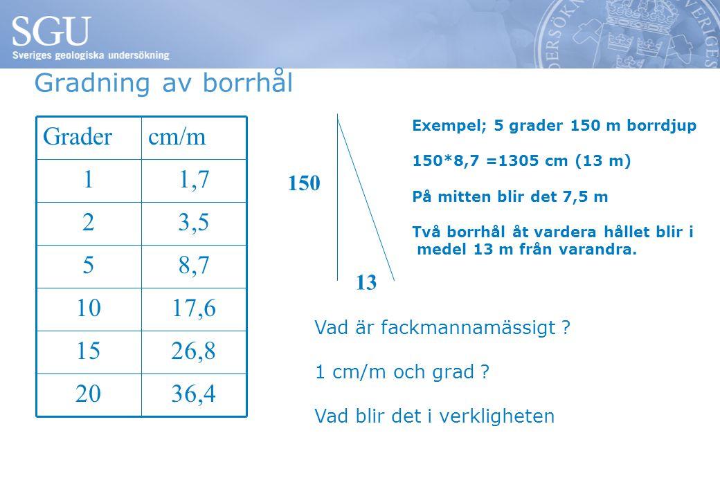 Gradning av borrhål Gradercm/m 11,7 23,5 58,7 1017,6 1526,8 2036,4 Exempel; 5 grader 150 m borrdjup 150*8,7 =1305 cm (13 m) På mitten blir det 7,5 m Två borrhål åt vardera hållet blir i medel 13 m från varandra.