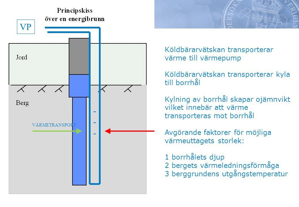 Köldbärarvätskan transporterar värme till värmepump Köldbärarvätskan transporterar kyla till borrhål Kylning av borrhål skapar ojämnvikt vilket innebär att värme transporteras mot borrhål Avgörande faktorer för möjliga värmeuttagets storlek: 1 borrhålets djup 2 bergets värmeledningsförmåga 3 berggrundens utgångstemperatur VP ------ VÄRMETRANSPORT