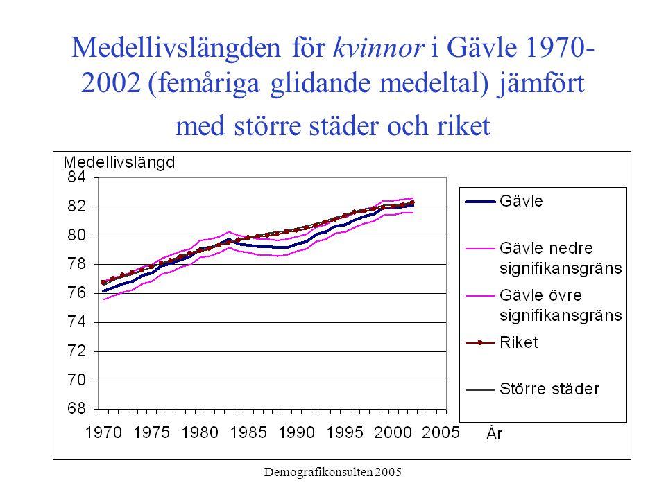 Demografikonsulten 2005 Medellivslängden för kvinnor i Gävle 1970- 2002 (femåriga glidande medeltal) jämfört med större städer och riket