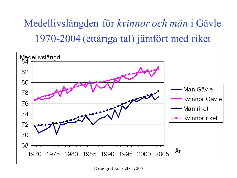 Demografikonsulten 2005 Medellivslängden för kvinnor och män i Gävle 1970-2004 (ettåriga tal) jämfört med riket