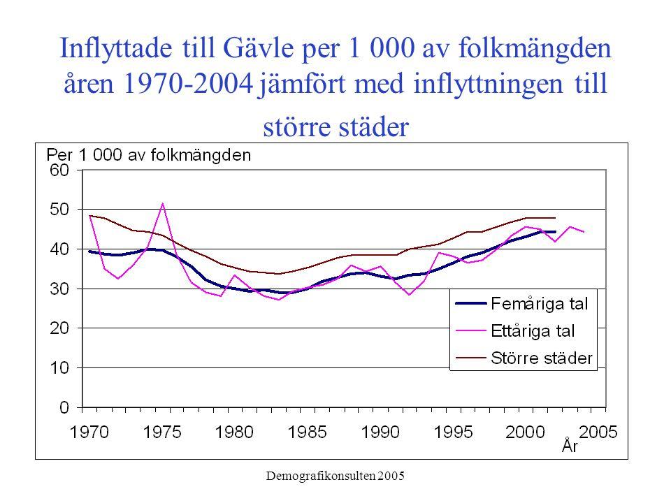Demografikonsulten 2005 Inflyttade till Gävle per 1 000 av folkmängden åren 1970-2004 jämfört med inflyttningen till större städer