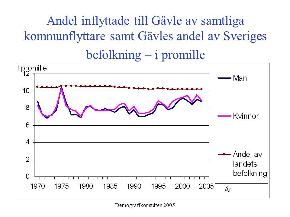 Demografikonsulten 2005 Andel inflyttade till Gävle av samtliga kommunflyttare samt Gävles andel av Sveriges befolkning – i promille