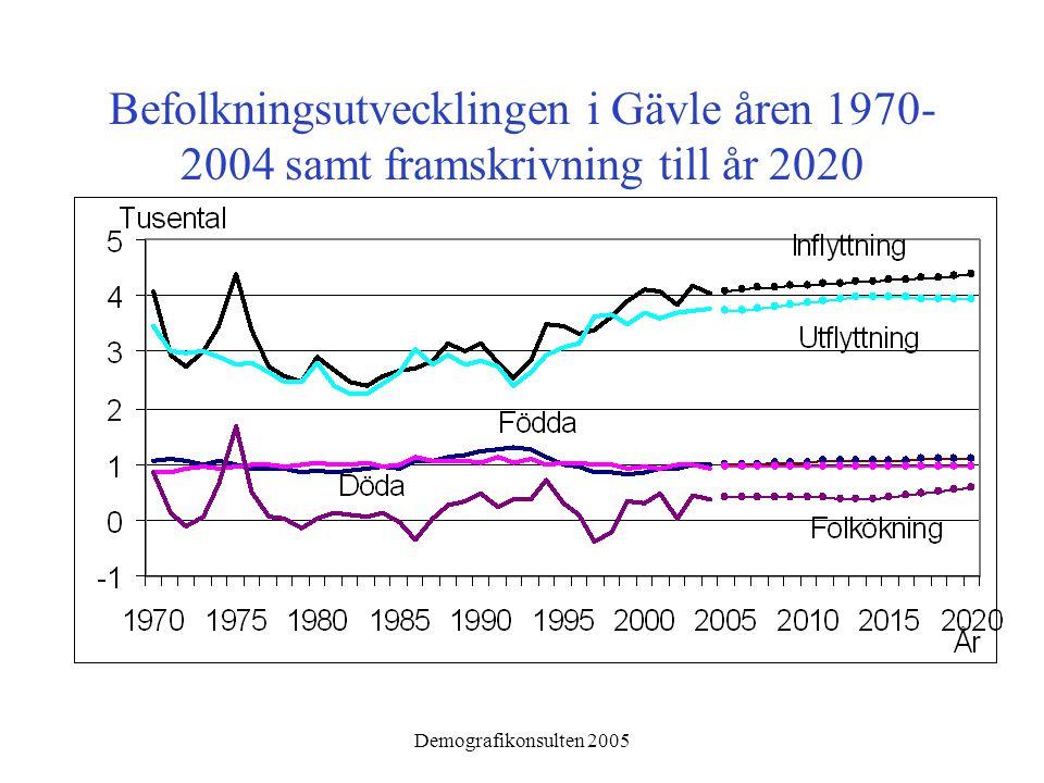 Demografikonsulten 2005 Summerad fruktsamhet 1970-2002 (femåriga glidande medeltal) för Gävle jämfört med större städer och riket