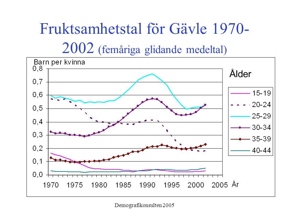 Demografikonsulten 2005 Fruktsamhetstal efter kvinnans ålder för Gävle 1970-2002 jämfört med större städer (femåriga glidande medeltal)