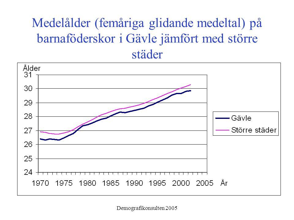 Demografikonsulten 2005 Antal födda i Gävle 1970-2004 samt framskrivet antal baserat på den observerade fruktsamheten 2000-2004 och SCB:s antagande om förändringar 2005 och därefter