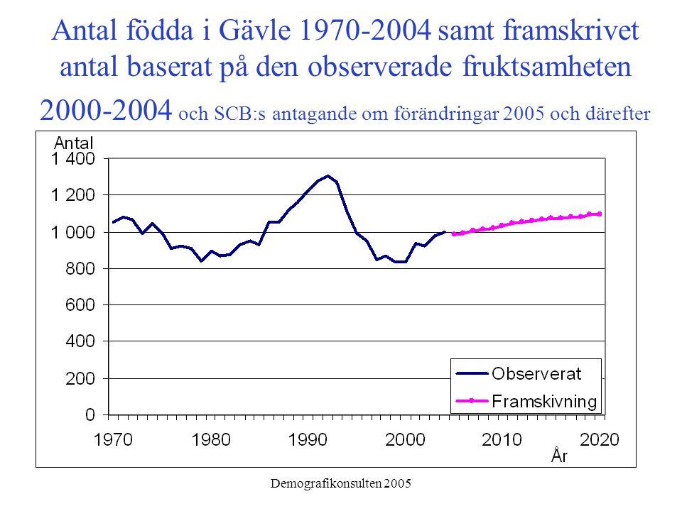 Demografikonsulten 2005 Fruktsamheten i Gävle Något lägre än i riket och större städer Kraftigare upp- och nedgångar än i riket och större städer Lägre fruktsamhet i åldrarna över 30 år än i riket och större städer.