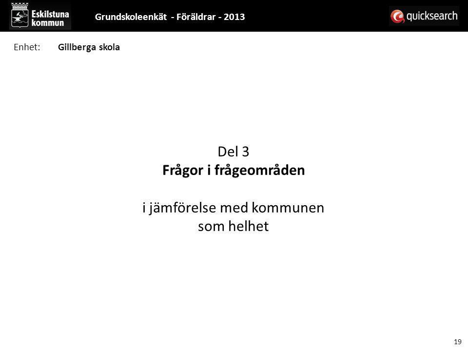 Del 3 Frågor i frågeområden i jämförelse med kommunen som helhet Grundskoleenkät - Föräldrar - 2013 19 Enhet:Gillberga skola