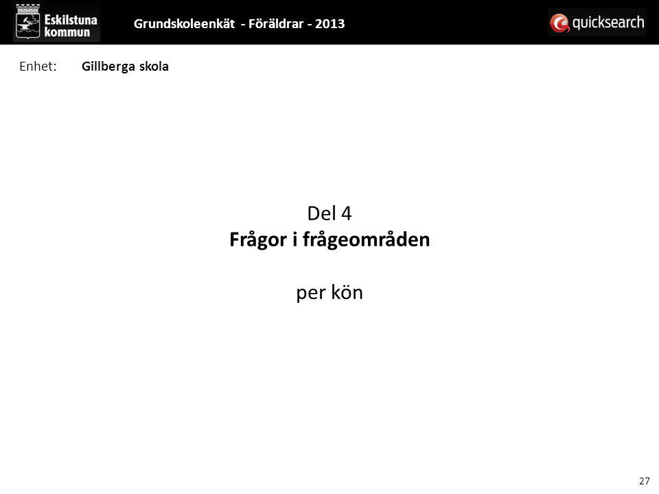 Del 4 Frågor i frågeområden per kön Grundskoleenkät - Föräldrar - 2013 27 Enhet:Gillberga skola
