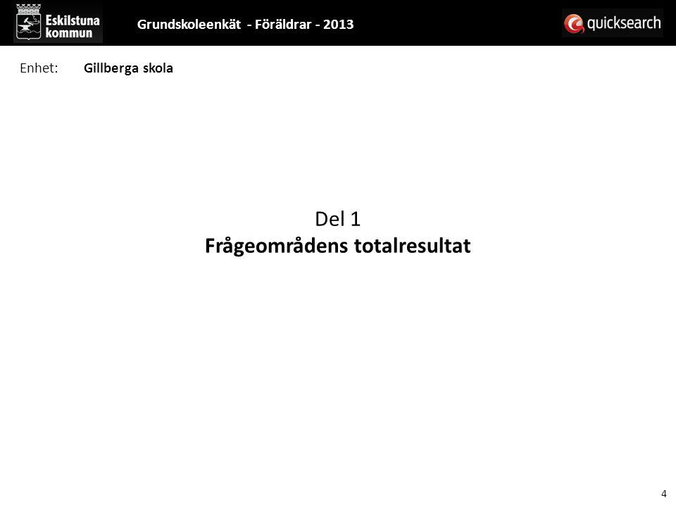 Del 1 Frågeområdens totalresultat Grundskoleenkät - Föräldrar - 2013 4 Enhet:Gillberga skola