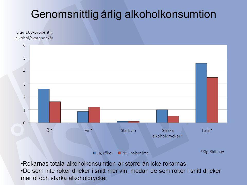Rökarnas totala alkoholkonsumtion är större än icke rökarnas.