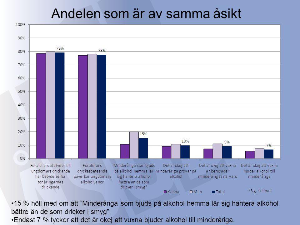 Andelen som är av samma åsikt 15 % höll med om att Minderåriga som bjuds på alkohol hemma lär sig hantera alkohol bättre än de som dricker i smyg .