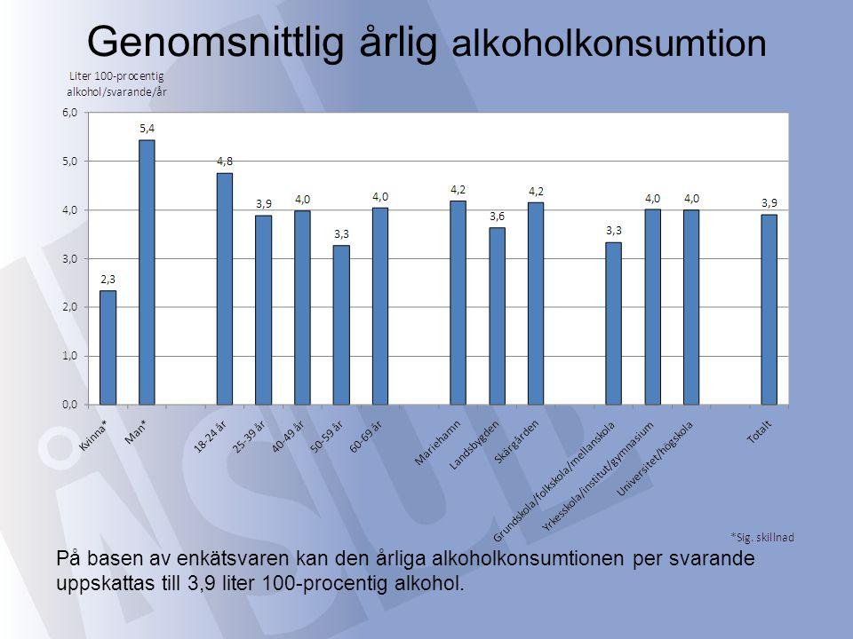 Kvinnor och män i den yngsta åldersgruppen har den högsta alkoholkonsumtionen (3,6 liter bland de unga kvinnorna och 6,0 liter bland de unga männen) Genomsnittlig årlig alkoholkonsumtion