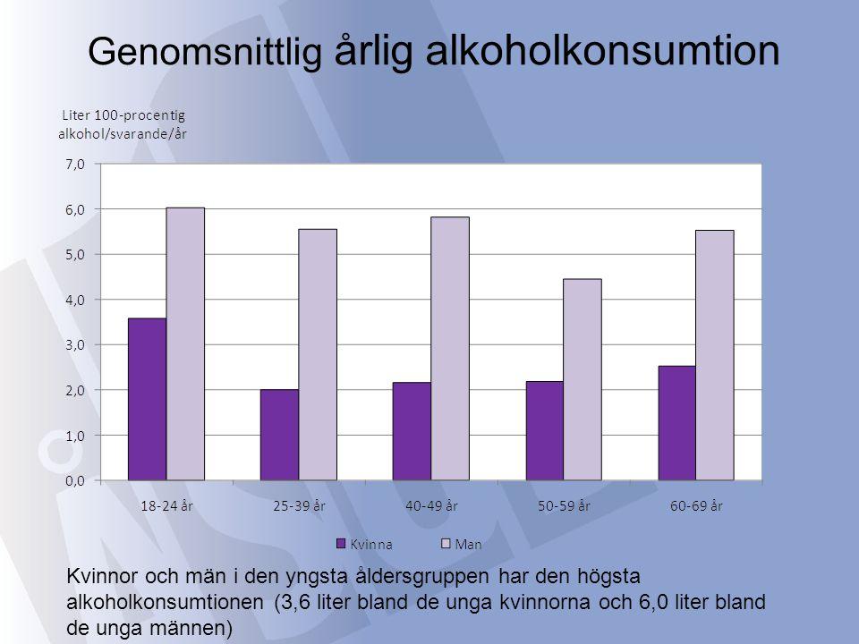 Öl stod för hälften av de svarandes totala konsumtion mätt i liter 100-procentig alkohol, vin för 30 %, starka alkoholdrycker för 17 % och starkvin för 3 %.