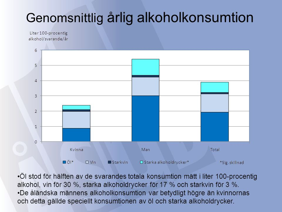 Inte några signifikanta skillnader mellan de olika åldersgruppernas totala konsumtion av alkohol, men den yngsta åldersgruppen drack mer öl och starkvin, men mindre vin jämfört med de äldre åldersgrupperna.