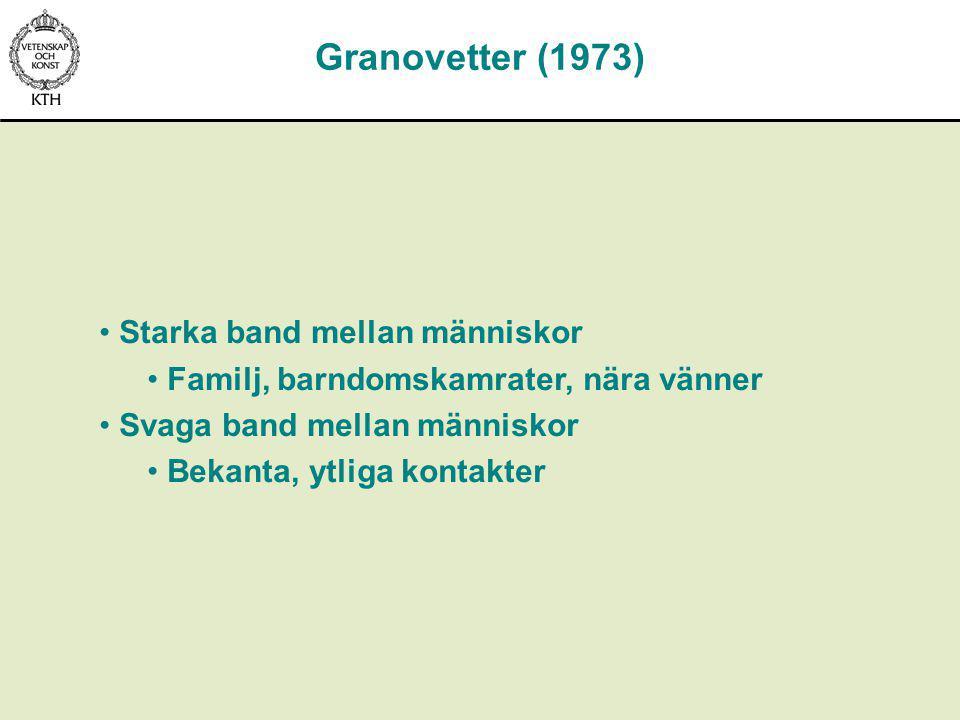 Starka band mellan människor Familj, barndomskamrater, nära vänner Svaga band mellan människor Bekanta, ytliga kontakter Granovetter (1973)