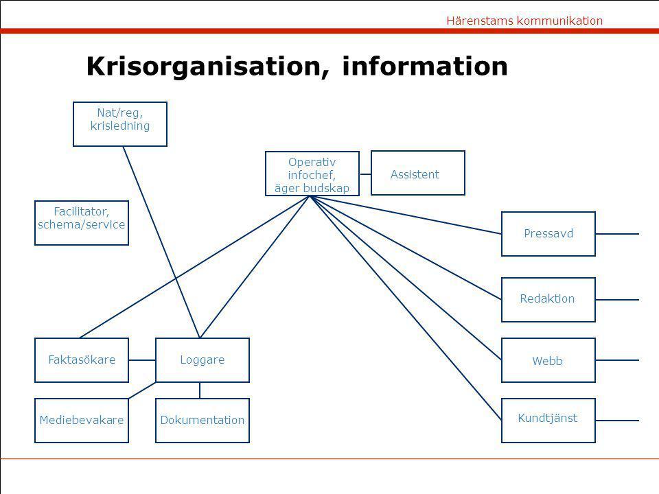 Härenstams kommunikation Krisorganisation, information Nat/reg, krisledning Operativ infochef, äger budskap Assistent Pressavd Redaktion Webb Kundtjän