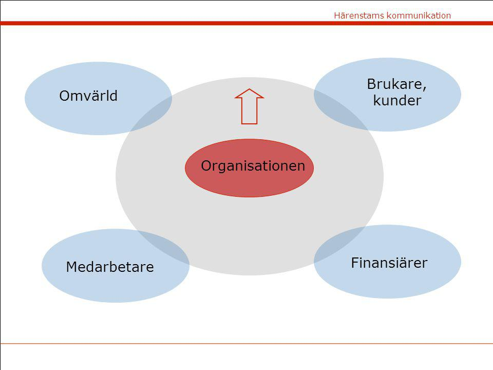 Härenstams kommunikation Omvärld Finansiärer Medarbetare Brukare, kunder Organisationen