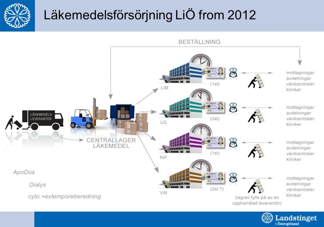 Läkemedelsförsörjning LiÖ from 2012